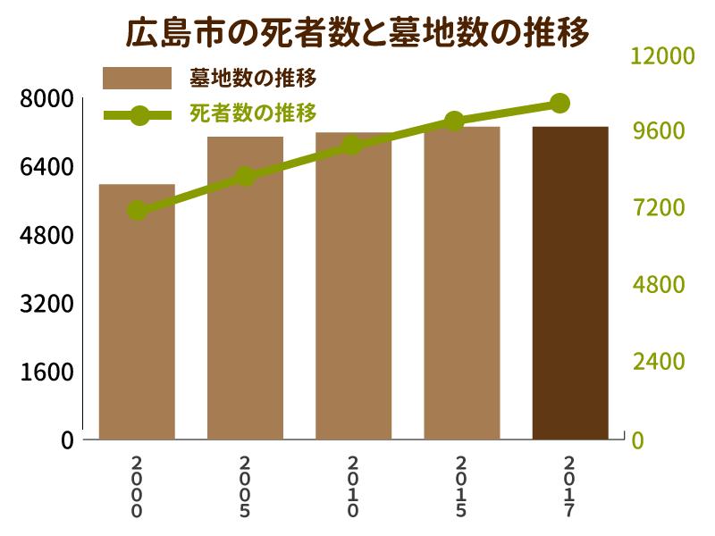 広島市の死者数と墓地数の推移を示したグラフ