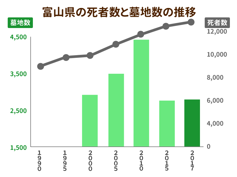 富山県の死者数と墓地数の推移を示したグラフ