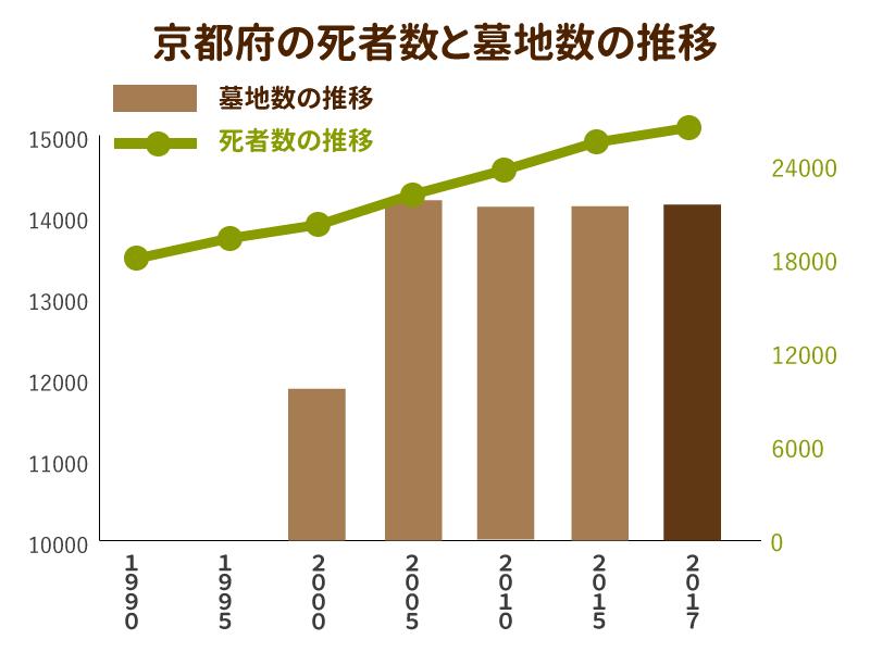 京都府の死者数と墓地数の推移を示したグラフ