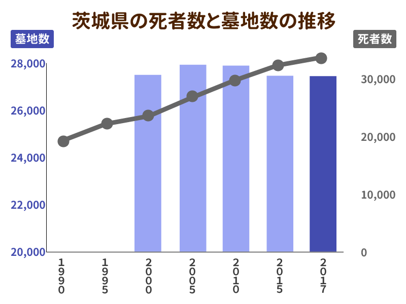 茨城県の死者数と墓地数の推移を示したグラフ