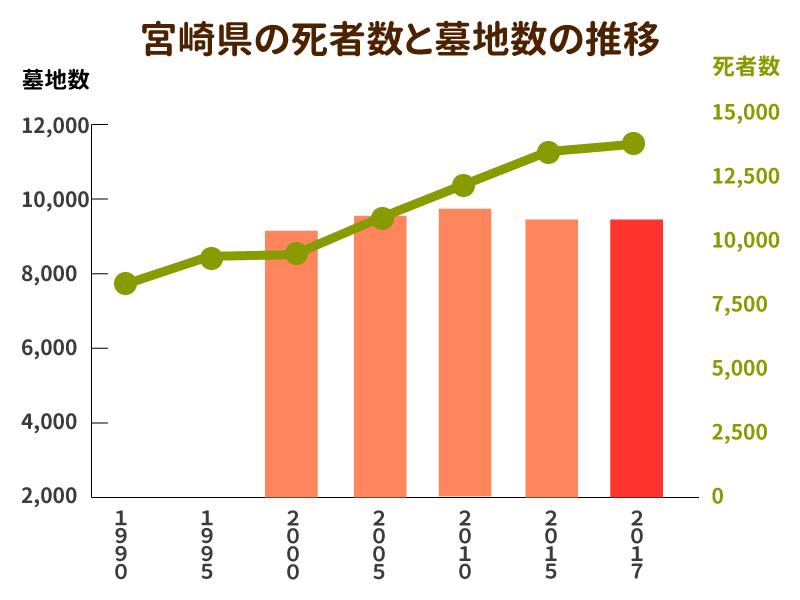 宮崎県の死者数と墓地数の推移を示したグラフ