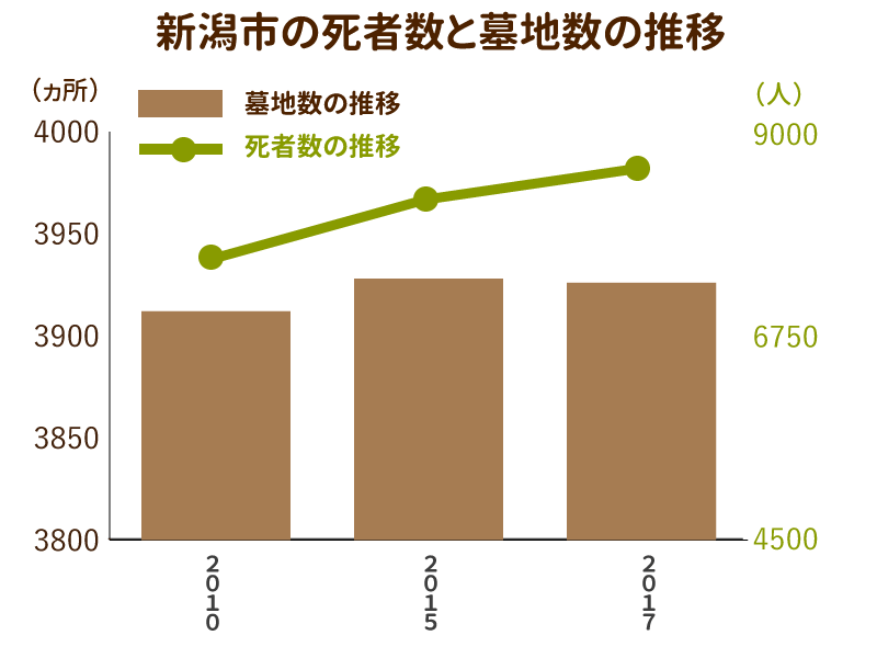 新潟市の死者数と墓地数の推移を示したグラフ