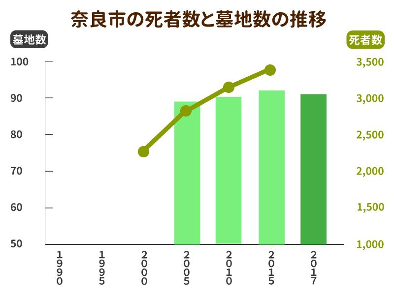 奈良市の死亡者数と墓地数の推移グラフ