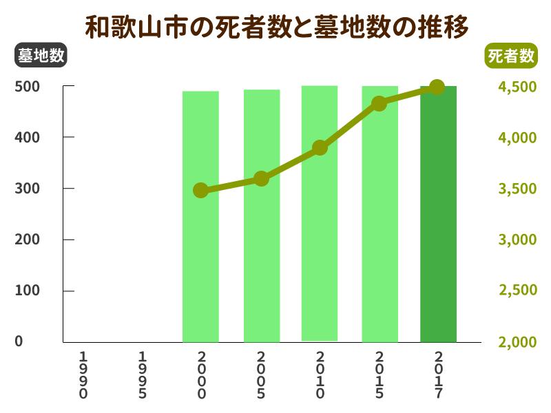 和歌山市の死者数と墓地数の推移グラフ