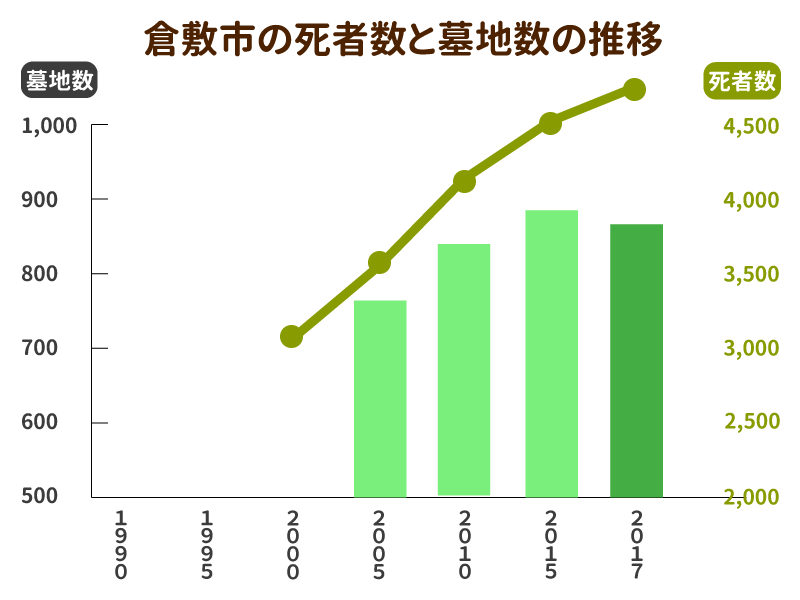 倉敷市の死亡者数と墓地数の推移グラフ
