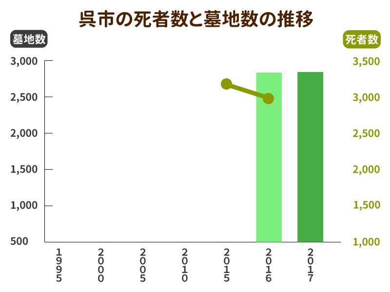 呉市の死亡者数と墓地数の推移グラフ