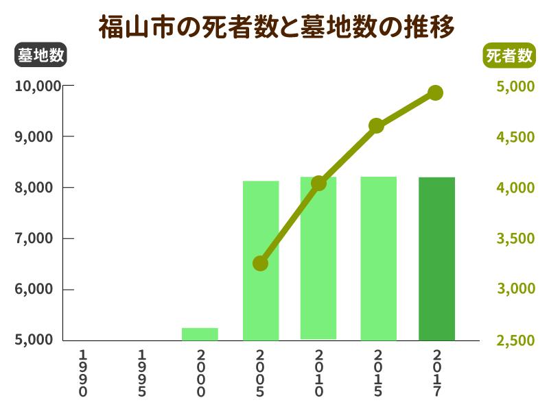 福山市の死亡者数と墓地数の推移グラフ