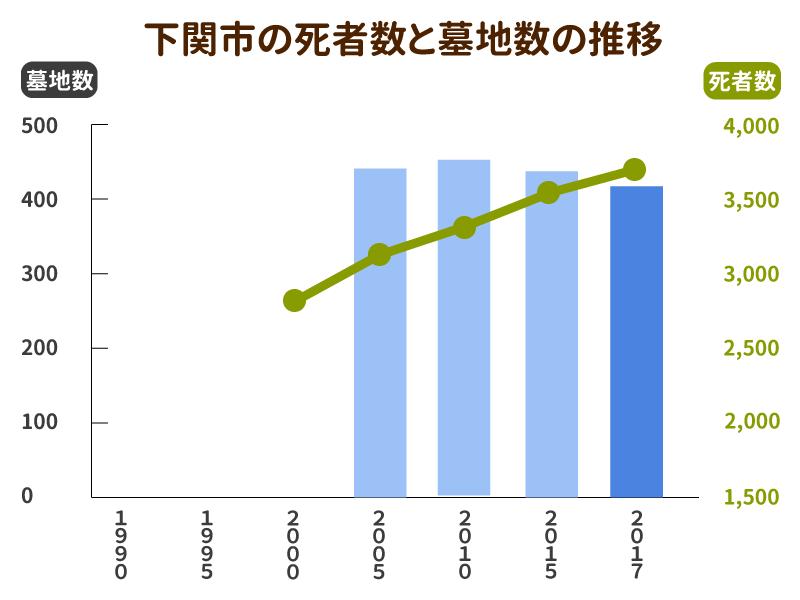 下関市の死亡者数と墓地数の推移グラフ
