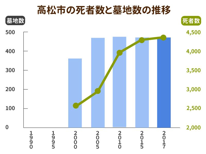高松市の死亡者数と墓地数の推移グラフ