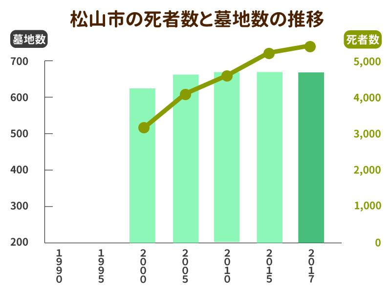 松山市の死亡者数と墓地数の推移グラフ
