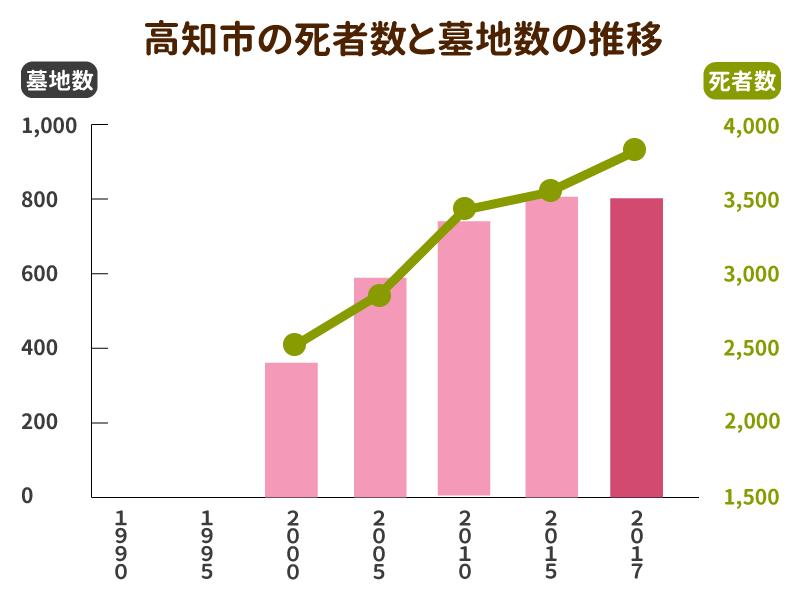 高知市の死亡者数と墓地数の推移グラフ