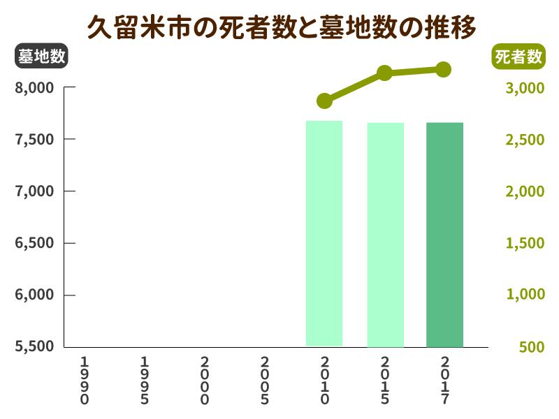 久留米市の死亡者数と墓地数の推移グラフ