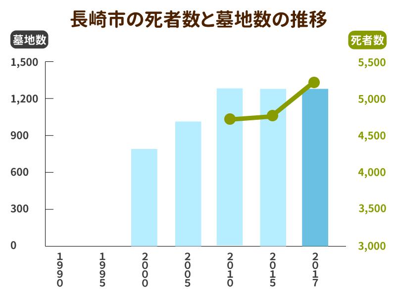 長崎市の死亡者数と墓地数の推移グラフ