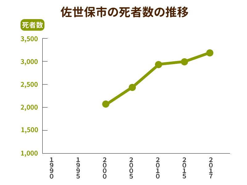 佐世保市の死亡者数と墓地数の推移グラフ
