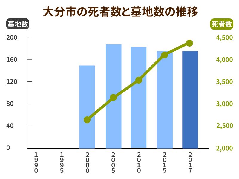 大分市の死亡者数と墓地数の推移グラフ