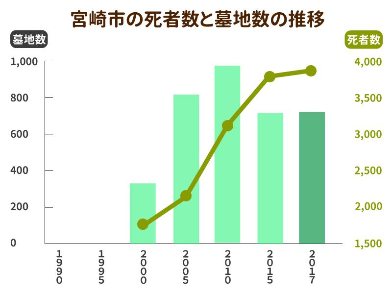 宮崎市の死亡者数と墓地数の推移グラフ