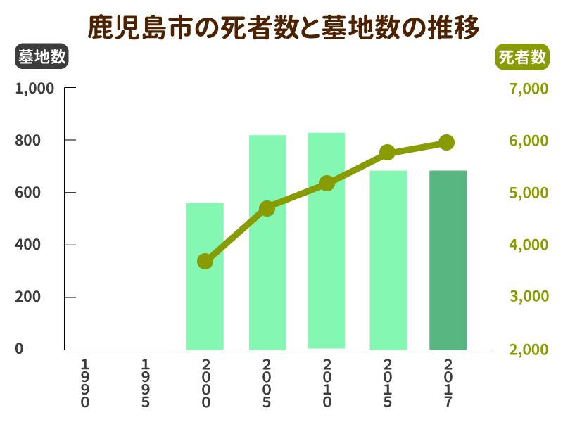 鹿児島市の死亡者数と墓地数の推移グラフ