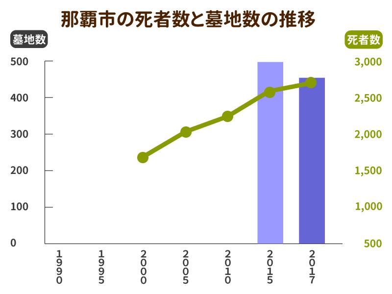 那覇市の死者数と墓地数の推移グラフ