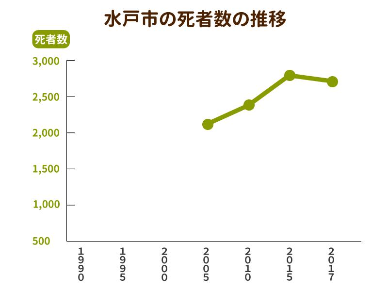 水戸市の死者数と墓地数の推移グラフ