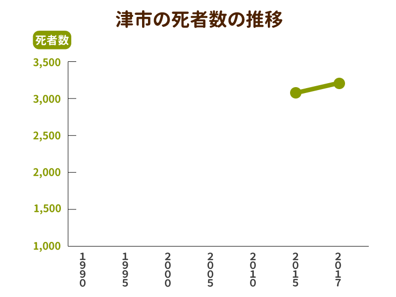 津市の死者数と墓地数の推移グラフ