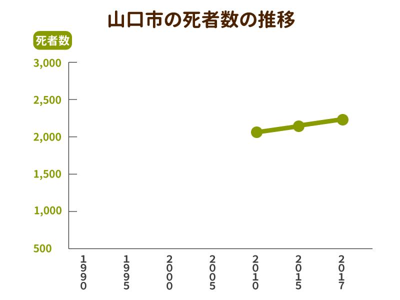 山口市の死者数と墓地数の推移グラフ