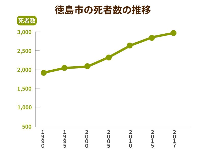 徳島市の死者数と墓地数の推移グラフ