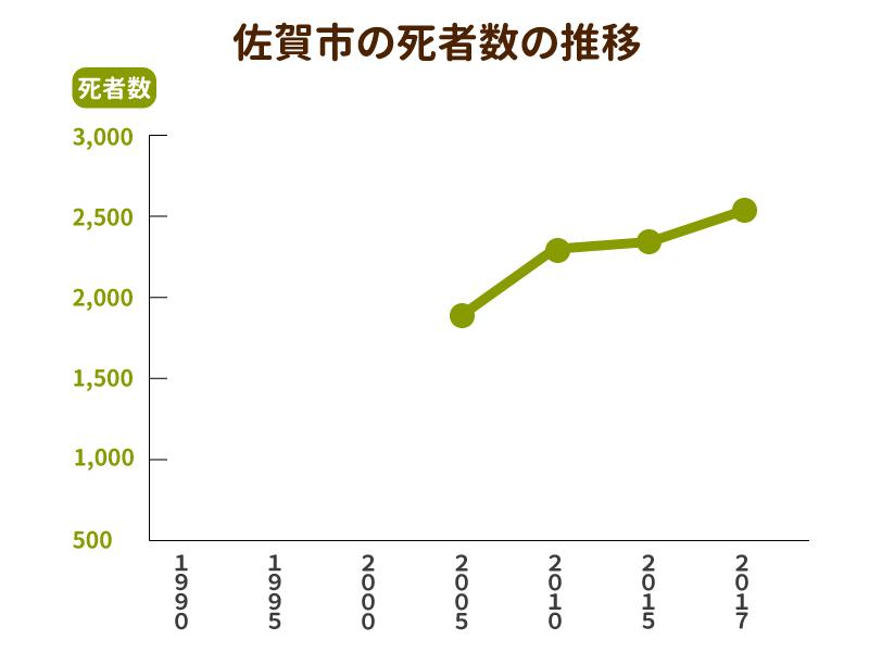 佐賀市の死者数と墓地数の推移グラフ