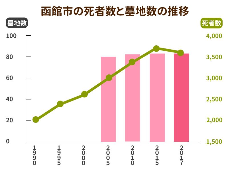 函館市の死者数と墓地数の推移グラフ