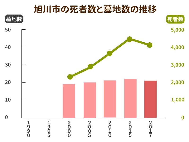 旭川市の死者数と墓地数の推移グラフ