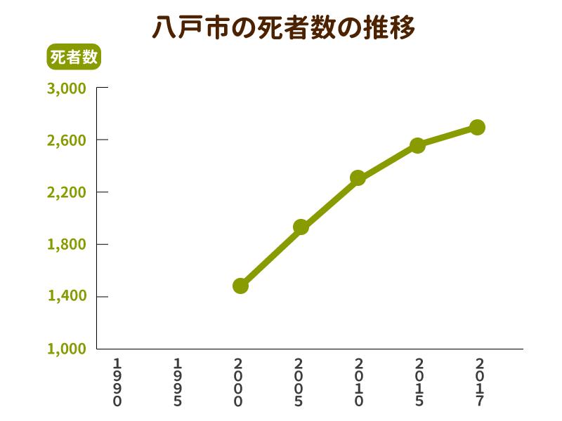 八戸市の死者数と墓地数の推移グラフ