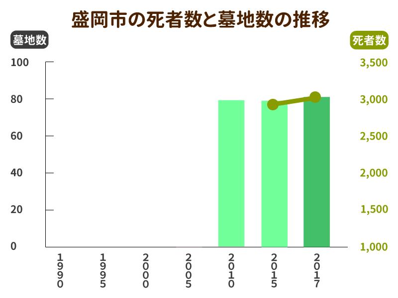 盛岡市の死者数と墓地数の推移グラフ