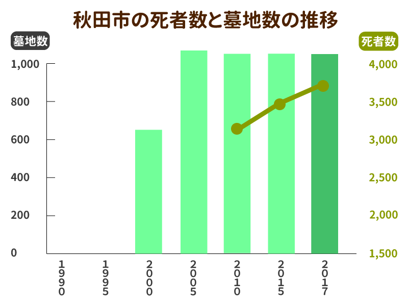 秋田市の死亡者数と墓地数の推移グラフ