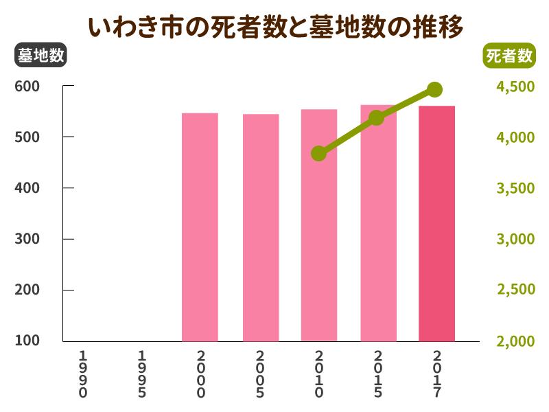 いわき市の死者数と墓地数の推移グラフ