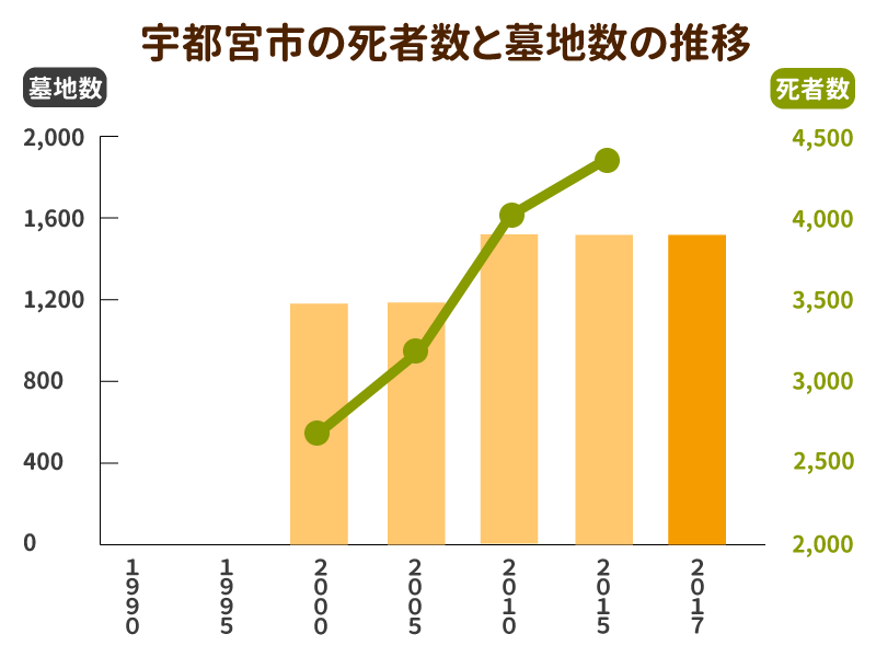 宇都宮市の死者数と墓地数の推移グラフ