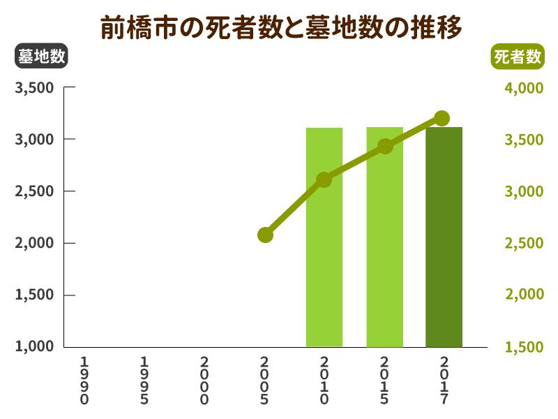 前橋市の死者数と墓地数の推移グラフ