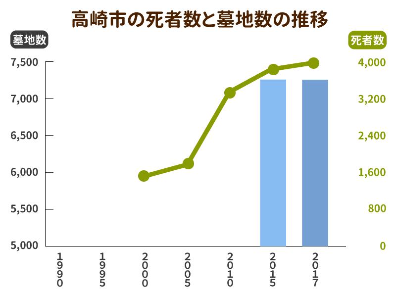 高崎市の死者数と墓地数の推移グラフ