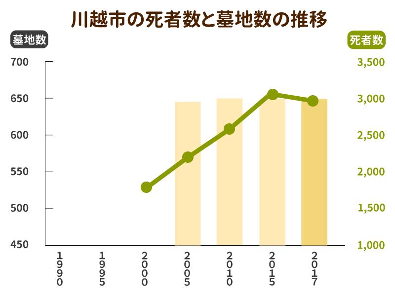 川越市の死者数と墓地数の推移グラフ