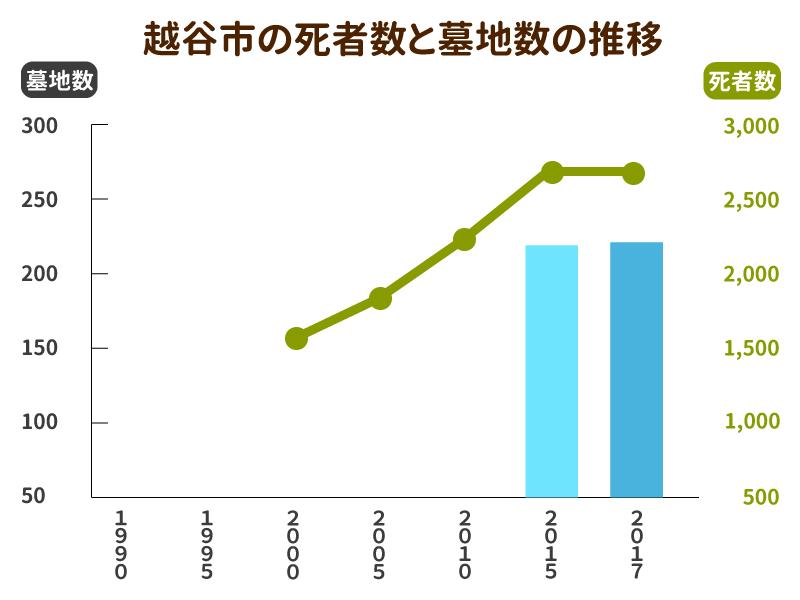 越谷市の死者数と墓地数の推移グラフ