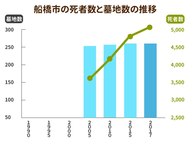 船橋市の死者数と墓地数の推移グラフ