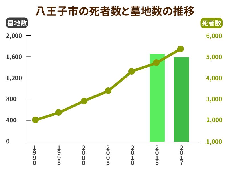 八王子市の死者数と墓地数の推移グラフ