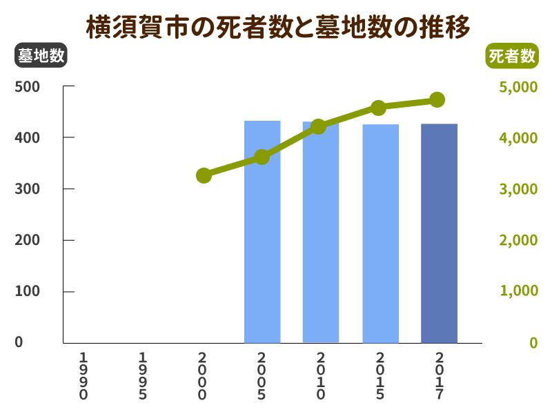 横須賀市の死者数と墓地数の推移グラフ