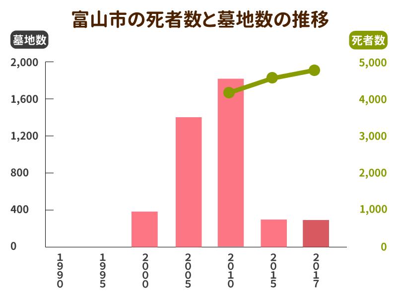富山市の死者数と墓地数の推移グラフ