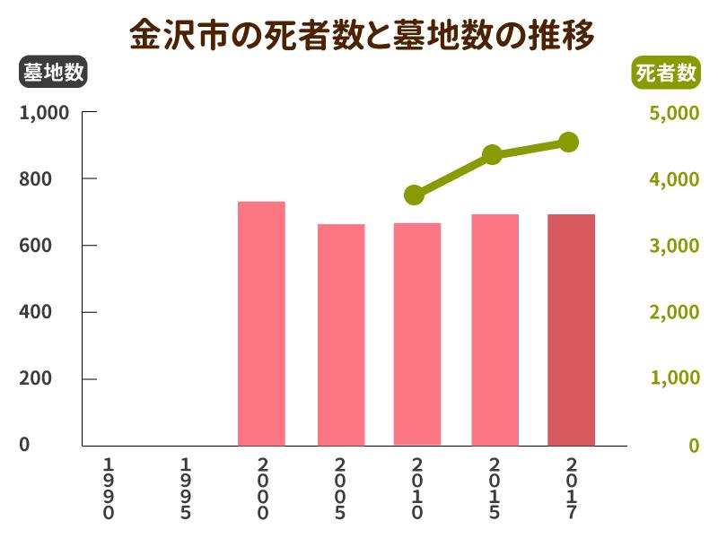 金沢市の死者数と墓地数の推移グラフ