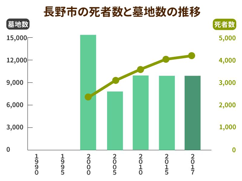 長野市の死者数と墓地数の推移グラフ