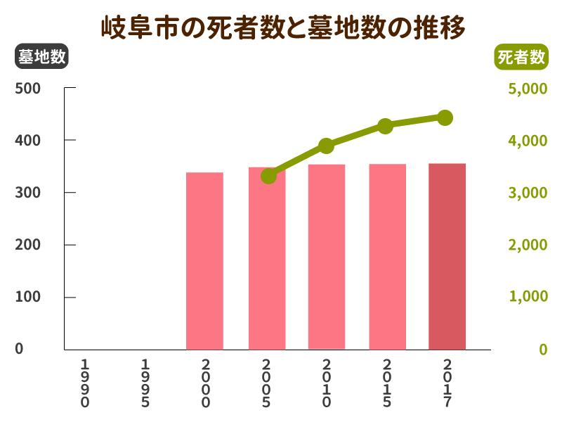 岐阜市の死者数と墓地数の推移グラフ
