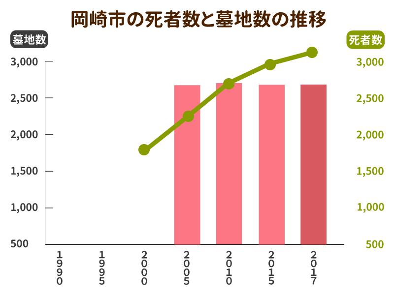 岡崎市の死者数と墓地数の推移グラフ