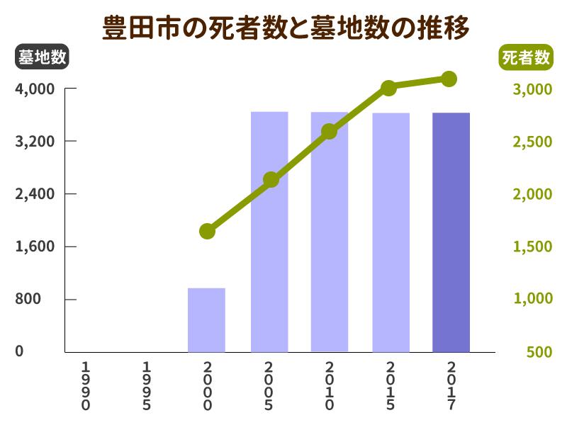 豊田市の死者数と墓地数の推移グラフ