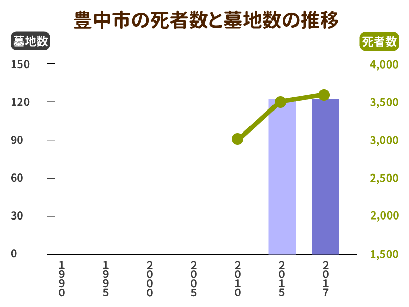 豊中市の死者数と墓地数の推移グラフ
