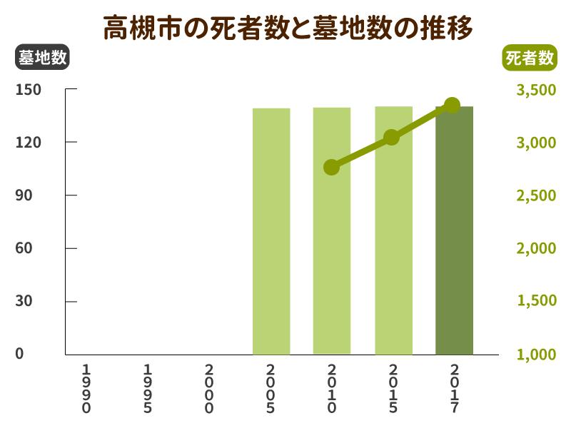 高槻市の死亡者数と墓地数の推移グラフ