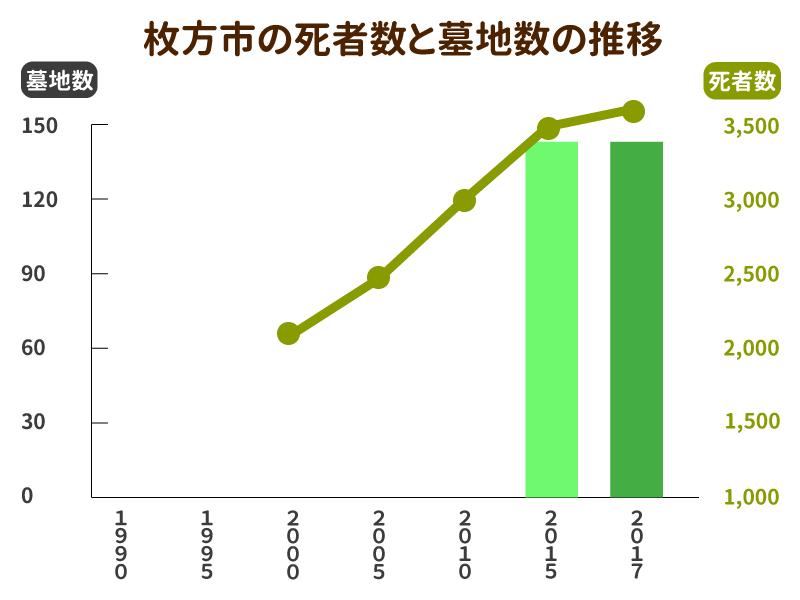 枚方市の死者数と墓地数の推移グラフ